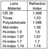 refractive_index_lens_materials
