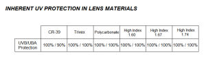 uv_protection_in_lens_materials